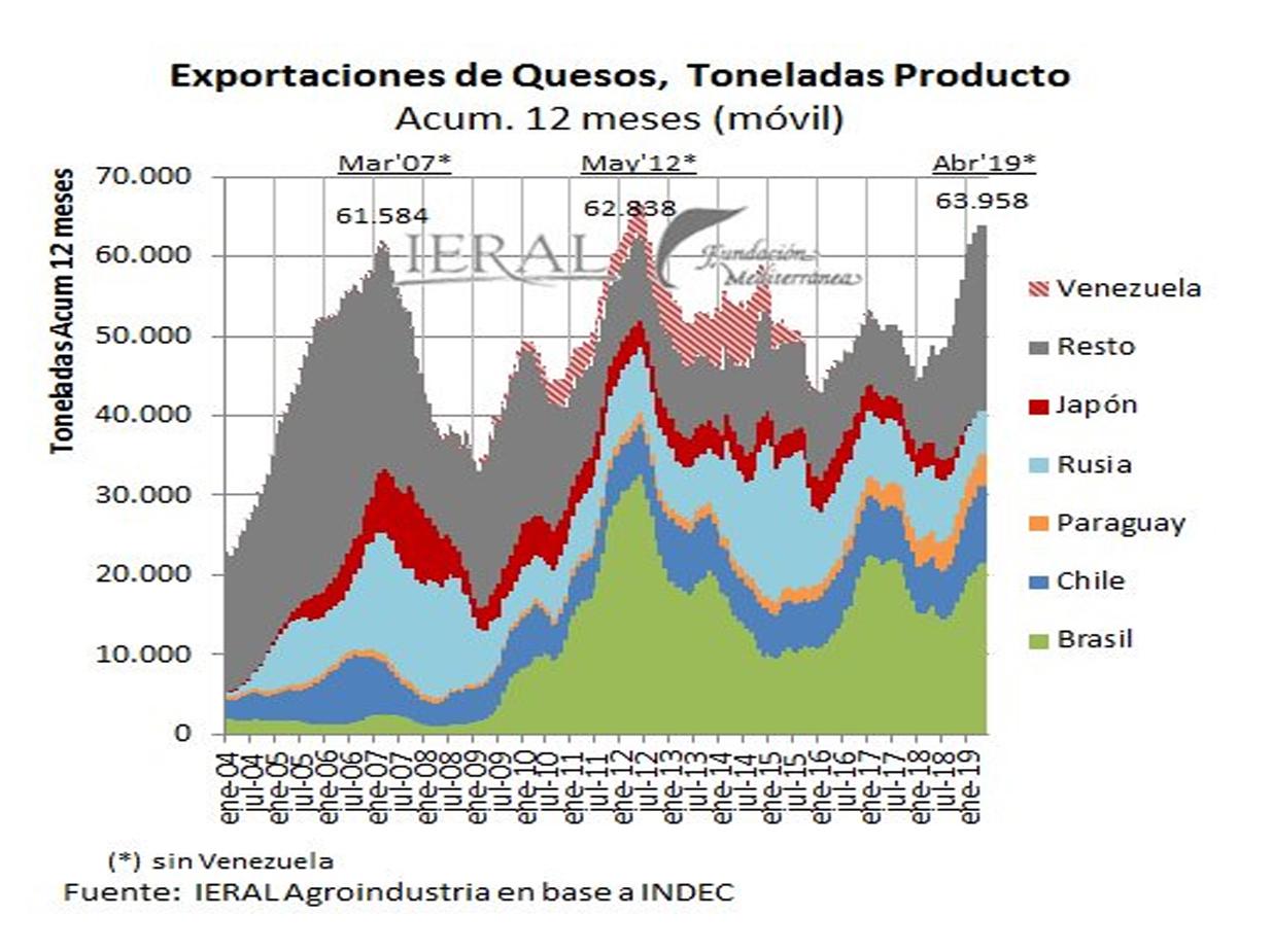 Los quesos también baten récord de exportaciones
