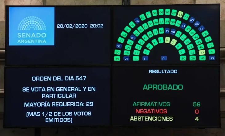 Senado sancionó la Ley de Góndolas y el gobierno tendrá su herramienta contra la inflación
