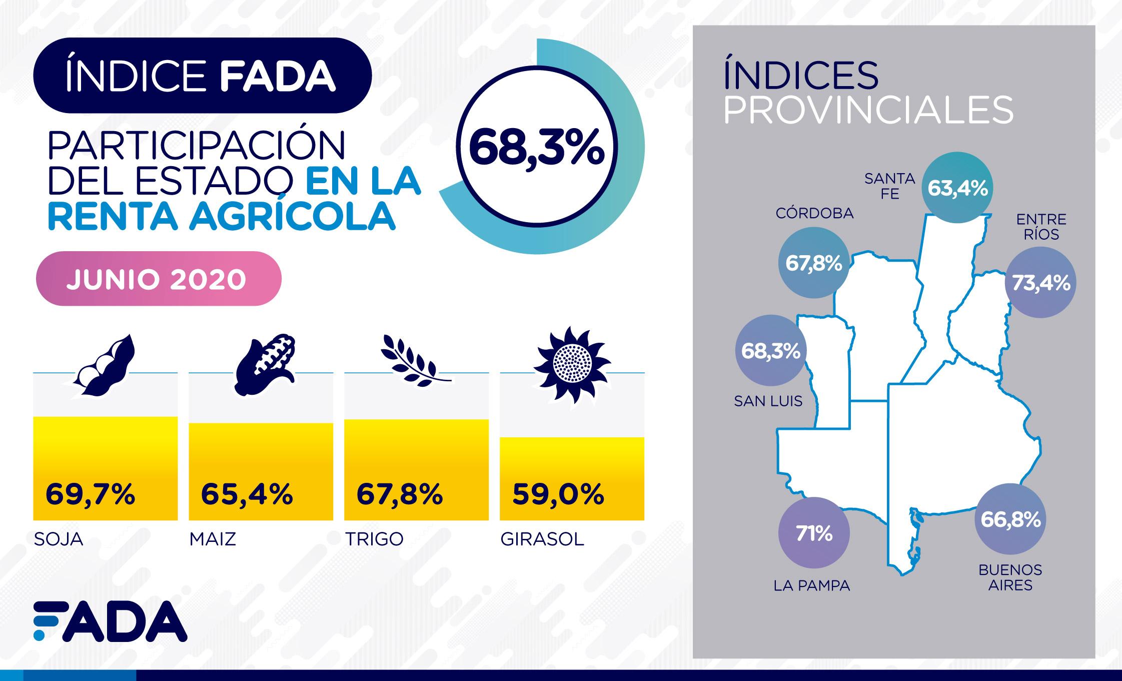 El Estado se queda con el 65,4% de la renta que ofrece el maíz