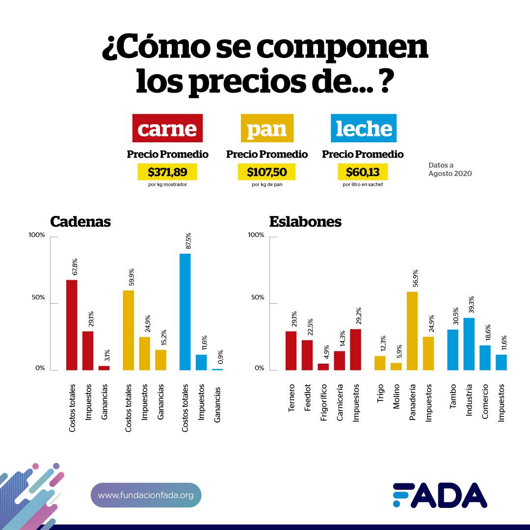 «El tambero por cada litro que produce, tiene uno de pérdida», explicó especialista de FADA