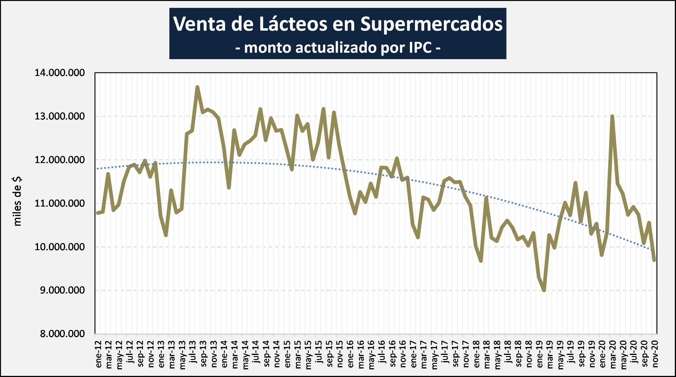 El consumo de lácteos en Argentina no deja de caer desde marzo '20