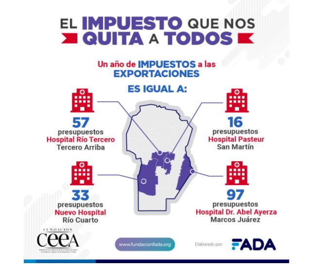 Fada: Con los derechos de exportación pierden los pueblos y ciudades del Interior productivo
